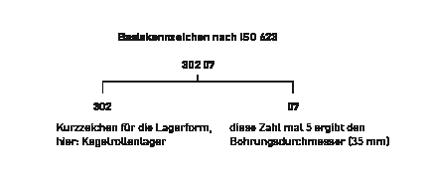Basiskennzeichen_ISO623.png